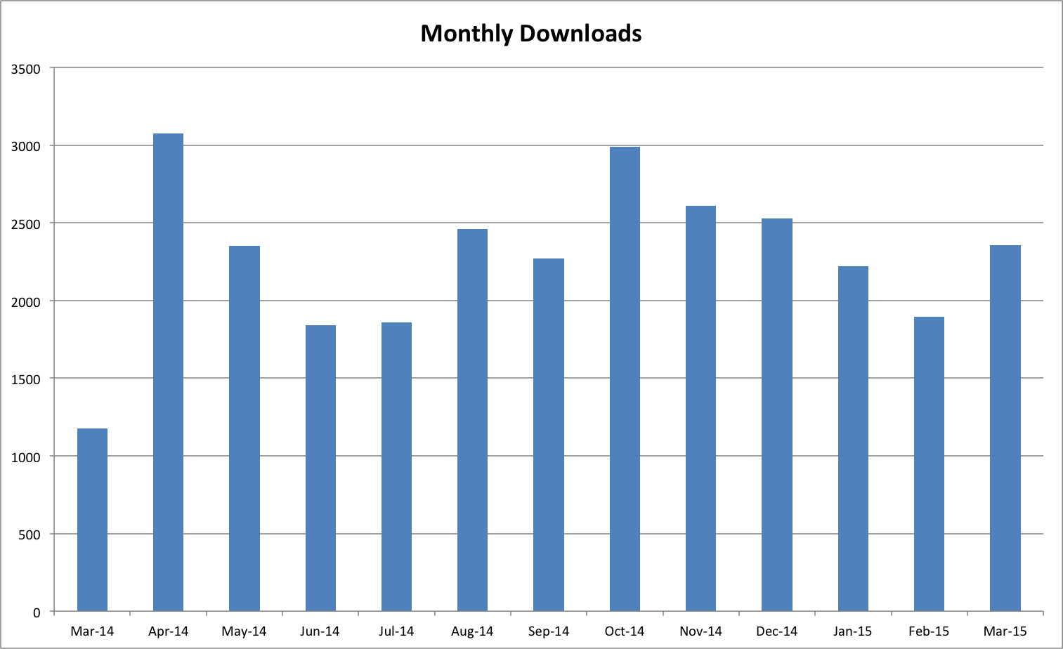 OAPEN Monthly Downloads April 2015