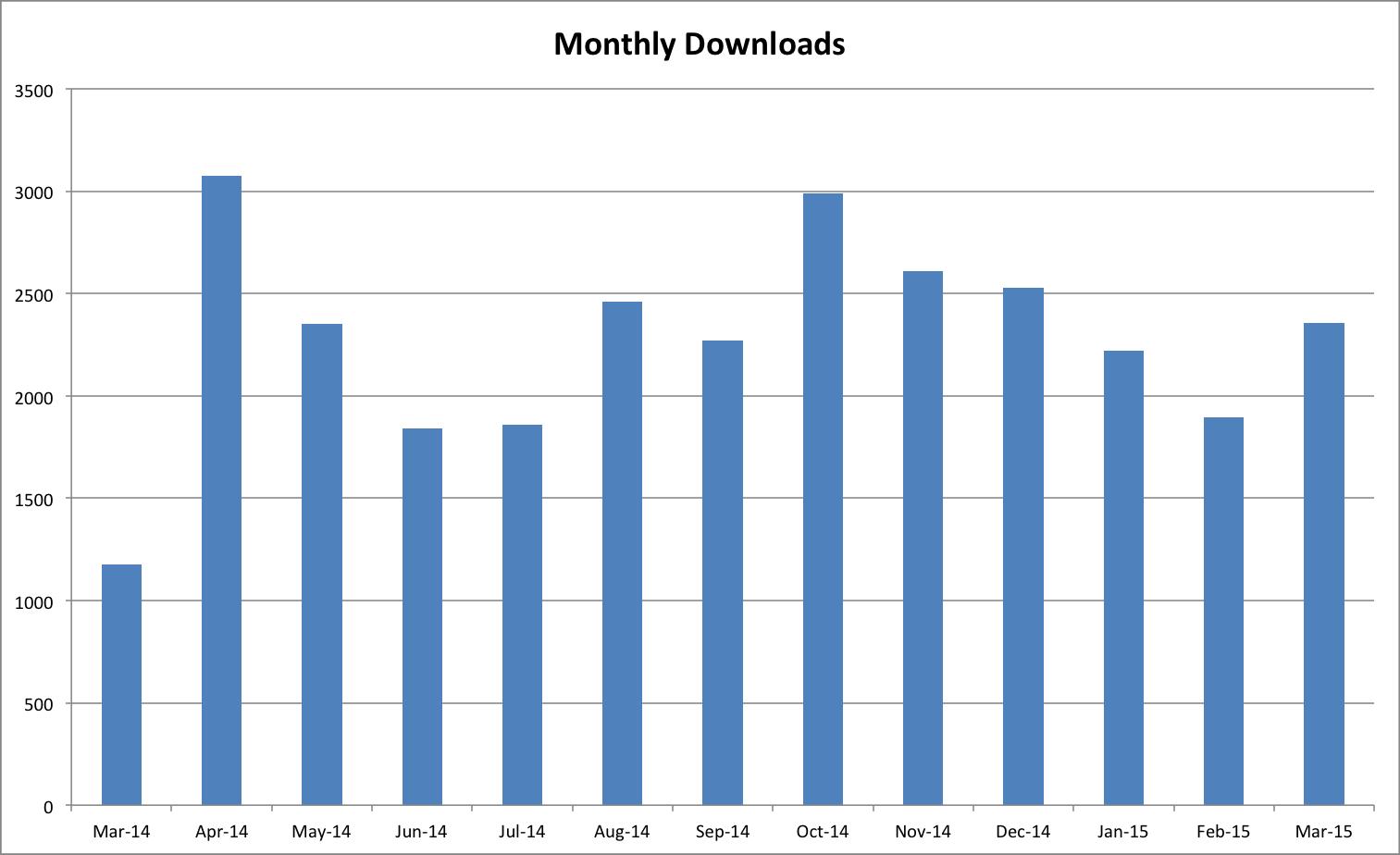 OAPEN Monthly Downloads April 2015
