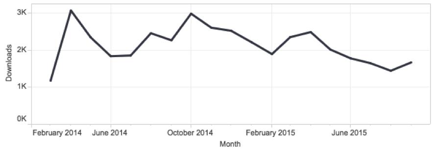 Usage Stats Chart