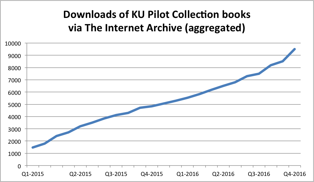 Internet Archive DLs Graph