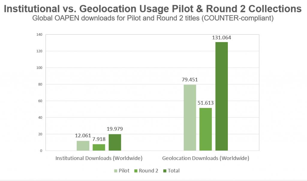 Geolocation Stats