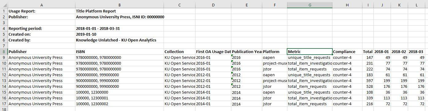 KU Open Services