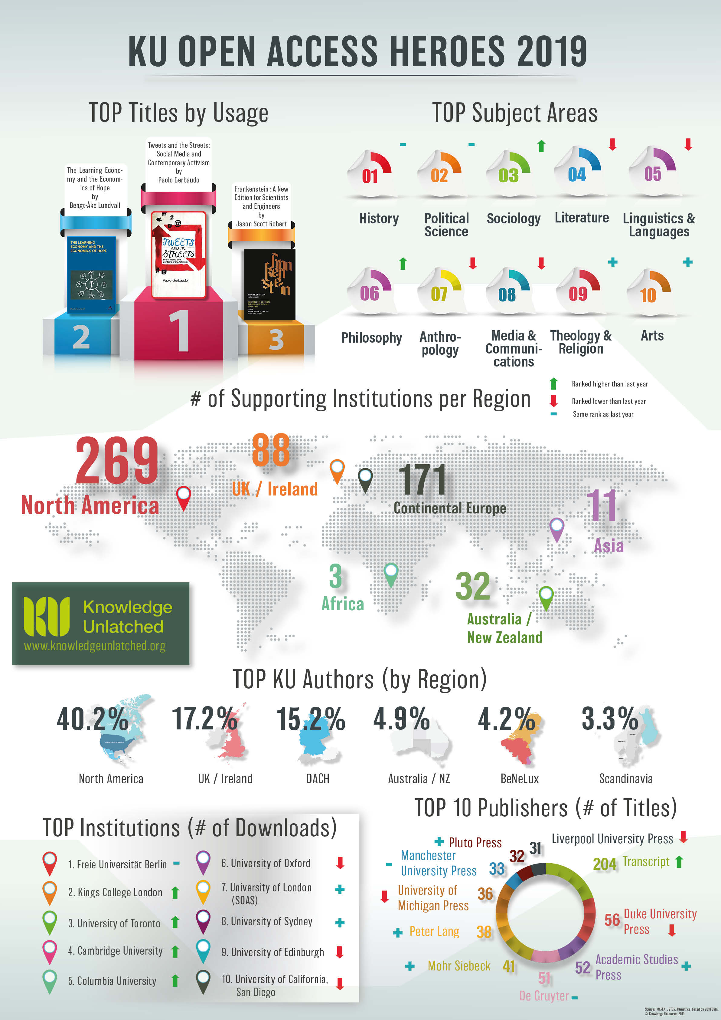 KU_Heroes_Infografic_2019