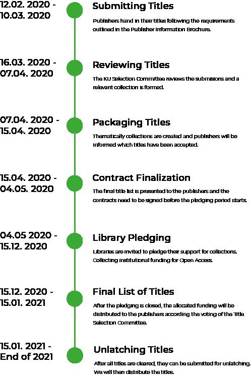 Timeline KU Select 2020