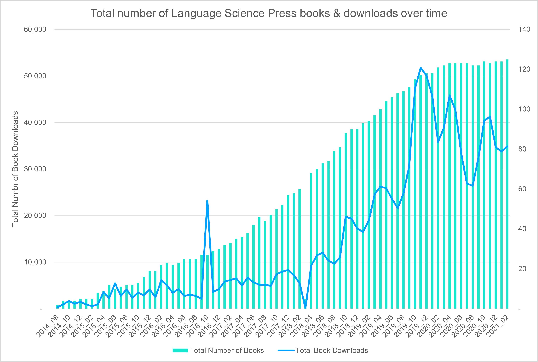 LSP books downloads